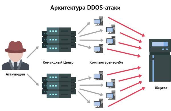 DDoS - распространенная атака на компьютерную систему предприятия