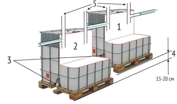 Инструкция по изготовлению и установке септика