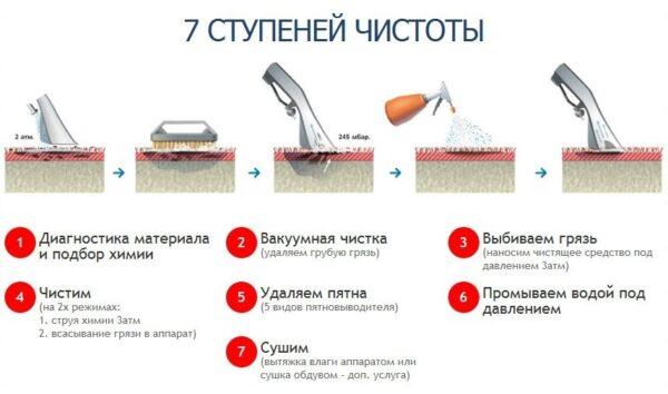 Как химия для чистки ковров помогает при уборке