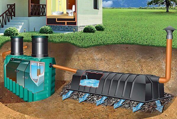 Загородная канализация: принципы устройства
