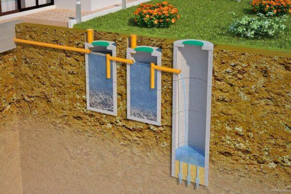 Автономная канализация для частного коттеджа
