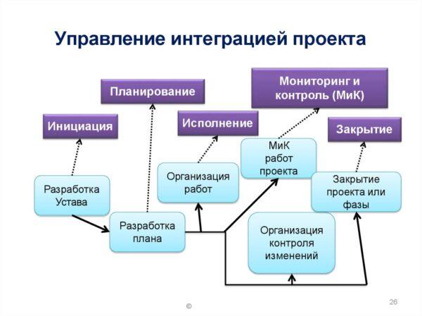 Процессы управления интеграцией проектов: Мониторинг и контроль работ по проекту